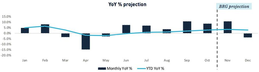 YoY projection