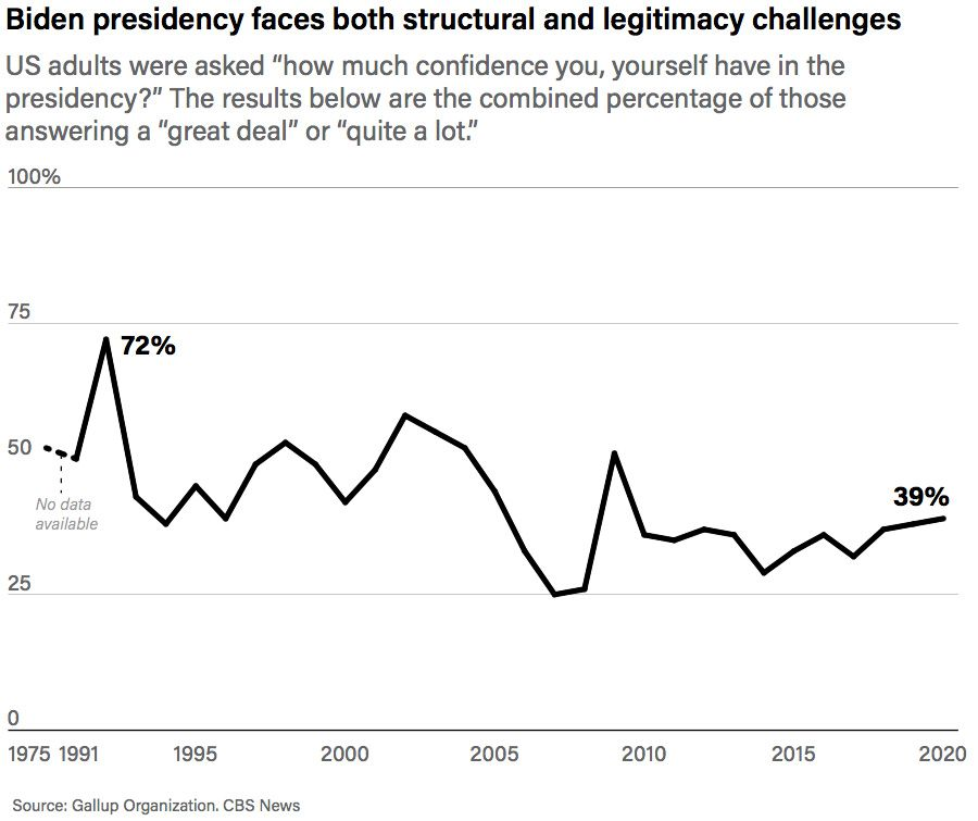 Biden presidency faces both structural and legitimacy challenges