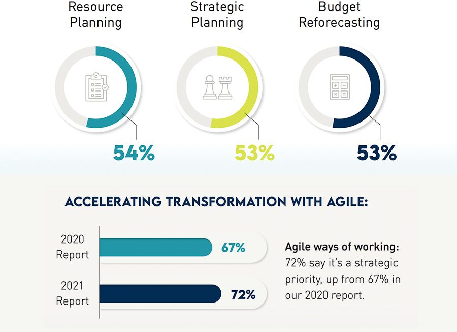 Accelerating transformation with agile