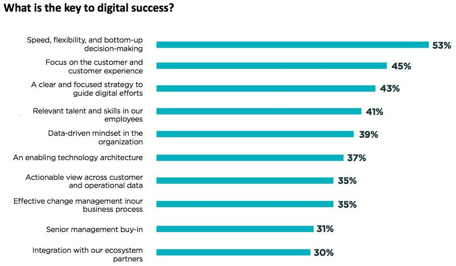 What is the key to digital success