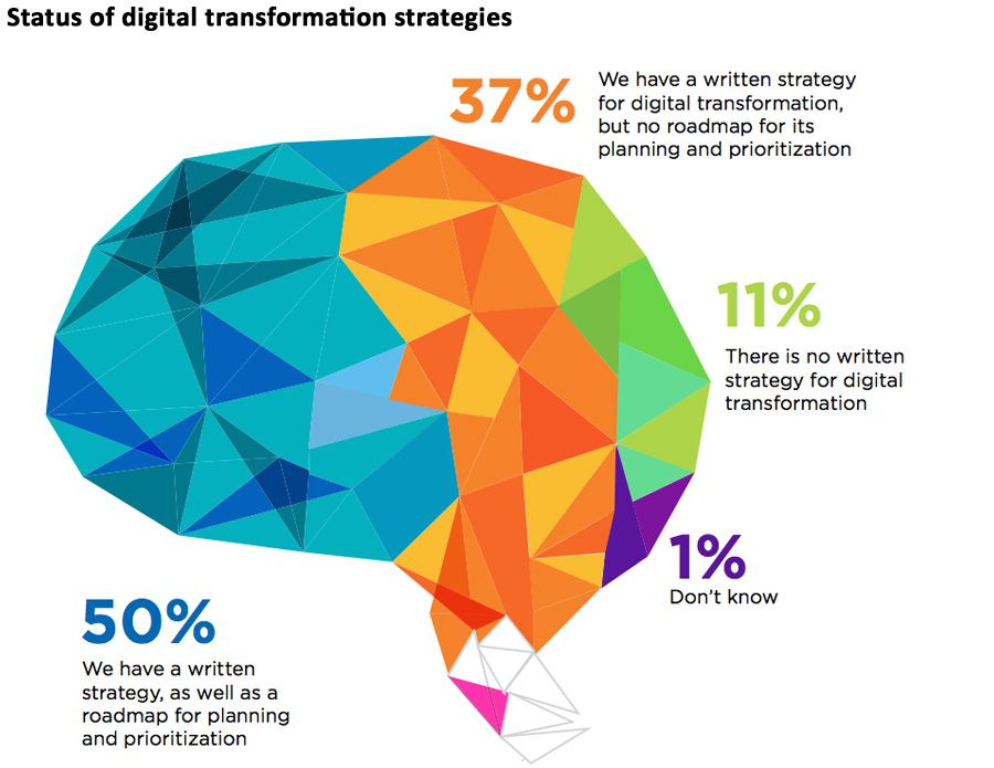 Status of digital transformation strategies