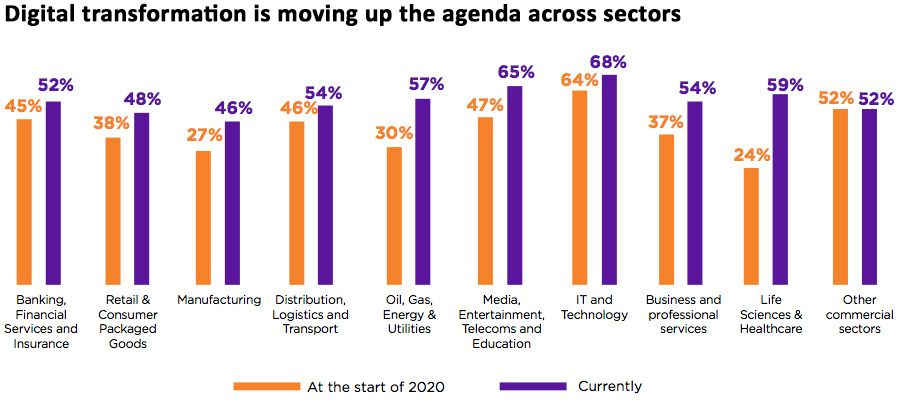 Digital transformation is moving up the agenda across sectors